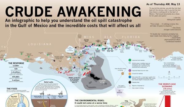 Crude Awakening - Gulf Spill Infographic