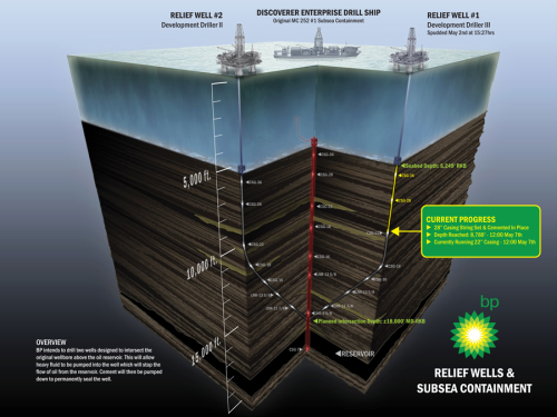 BP Oil Relief Plan Infographic