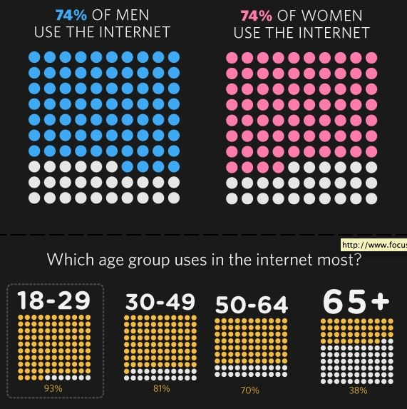 The State of the Internet [infographic]