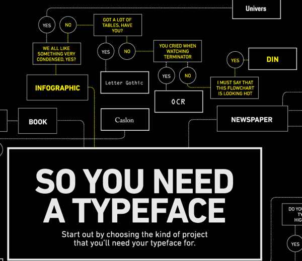 What Font Do I Use? Flowchart