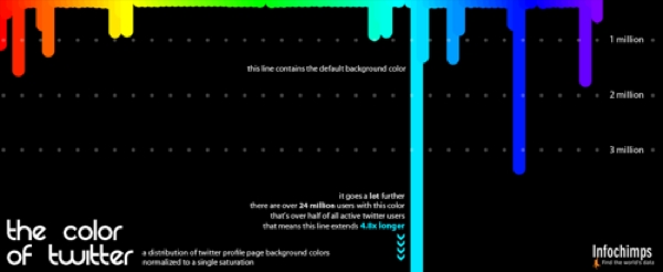 The Color of Twitter