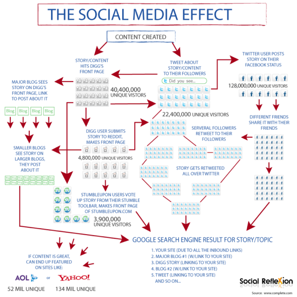 The Social Media Effect flowchart