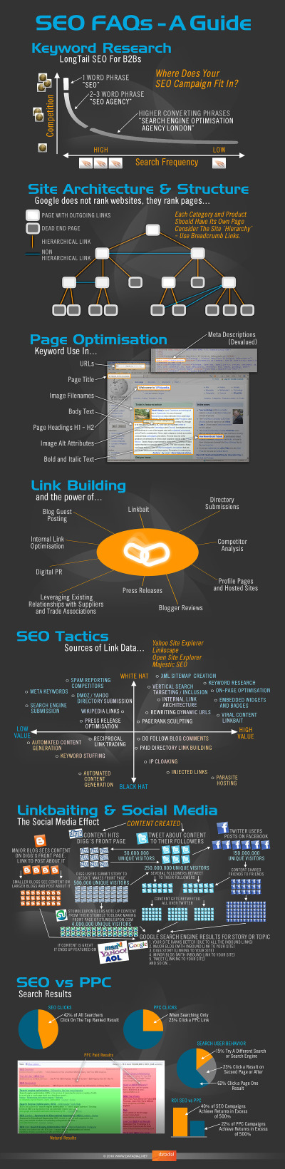 The Visual FAQ of SEO infographic