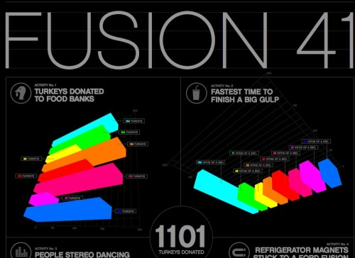 The Ford Fusion 41 Competition infographic