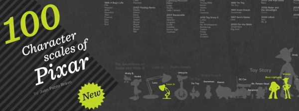 100 Characters of Pixar infographic