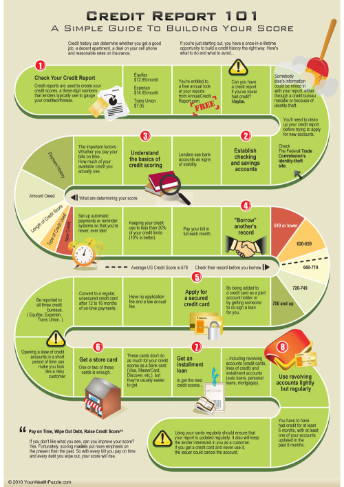 How To Improve Your Credit Score infographic