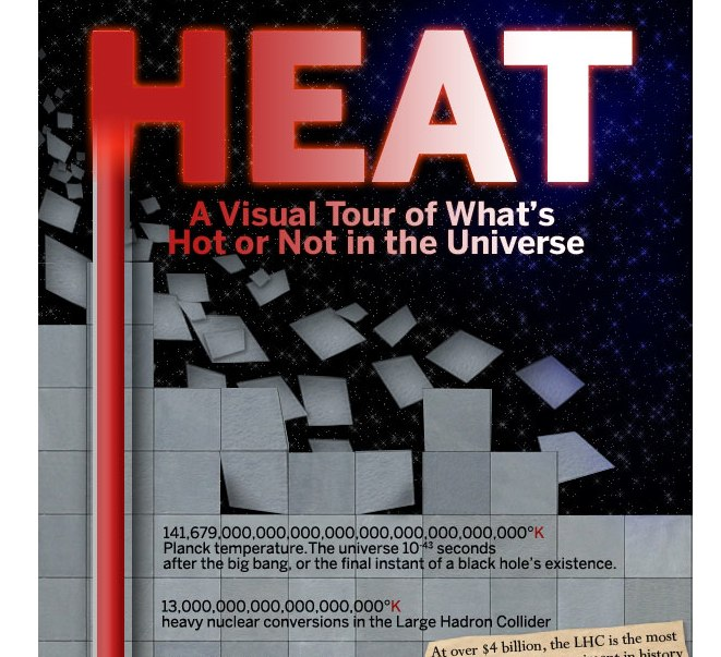 Heat: A Visual Tour of What's Hot