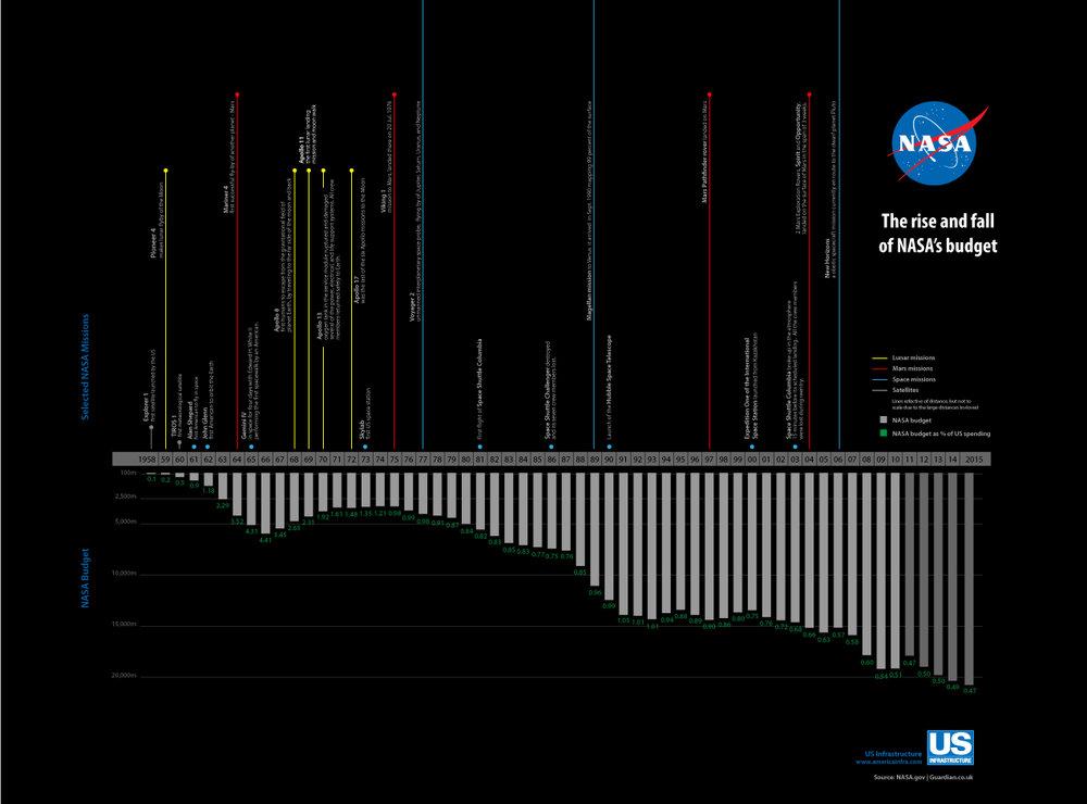 NASA's budget timeline infographic