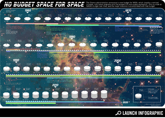 NASA's New Budget infographic