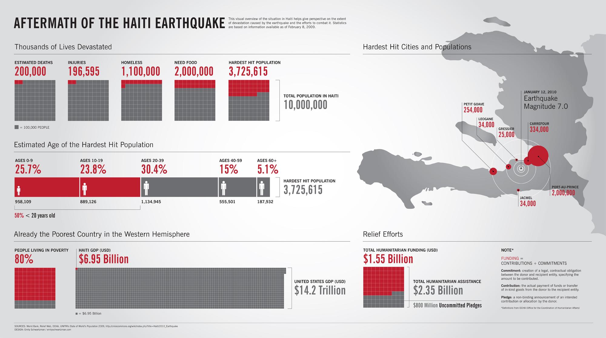 Emily Schwartzman Wins Haiti Infographic Contest!