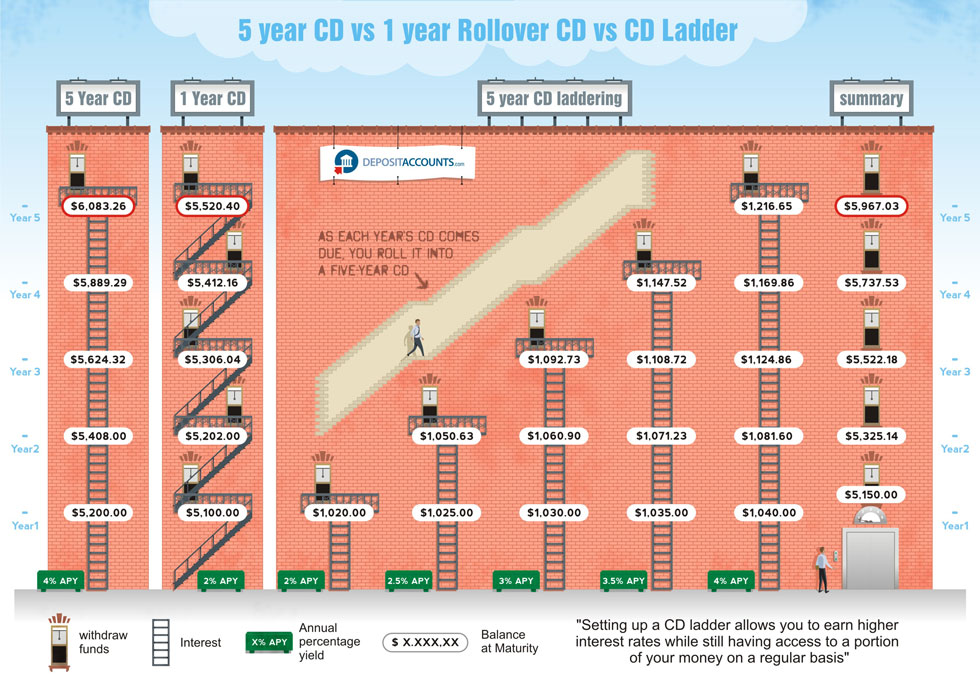 CD Laddering Investment infographic