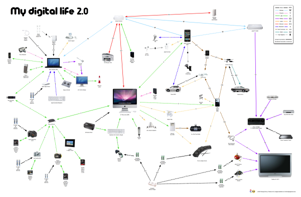 My Digital Life 2.0: A Consumer Gadget Map