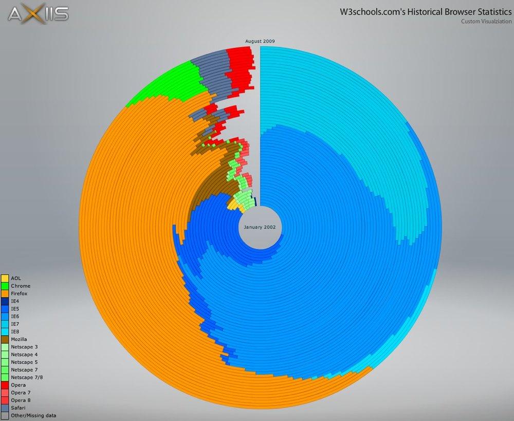 Circular Browser Statistics using Axiis
