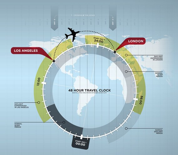 What Causes Jet Lag? (Infographic)