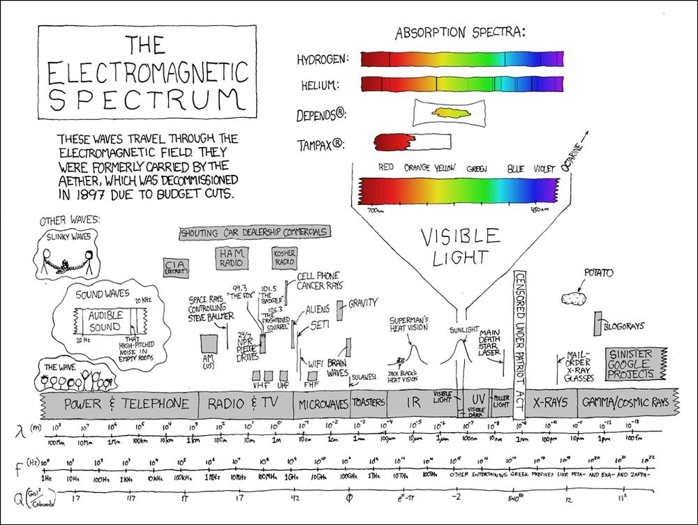 The Electromagnetic Spectrum - infographic comic