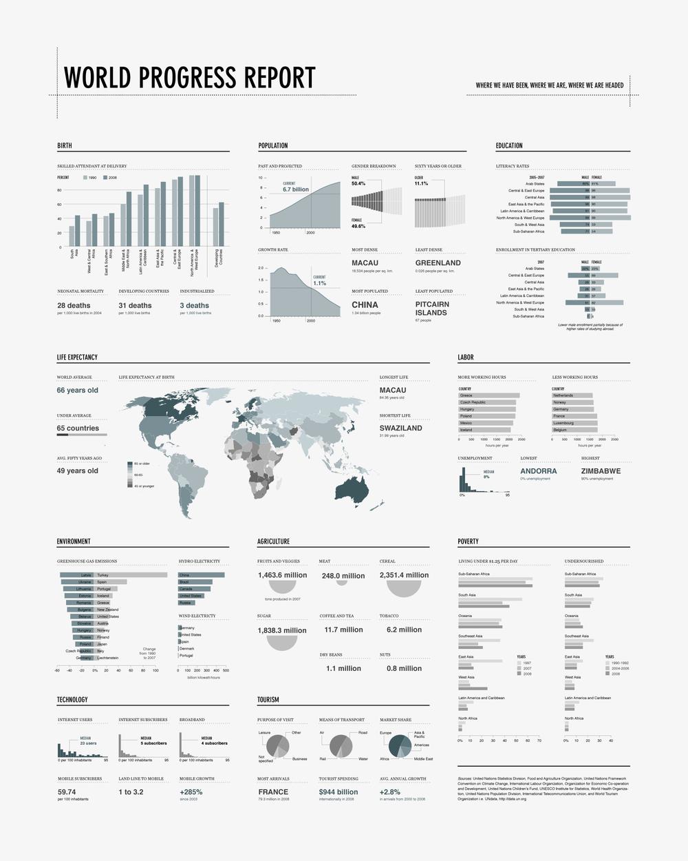 World Progress Report poster
