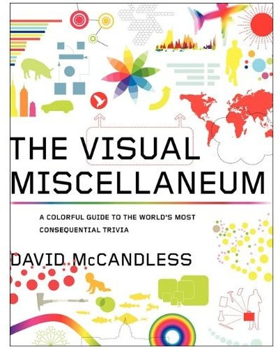 The Visual Miscellaneum Book