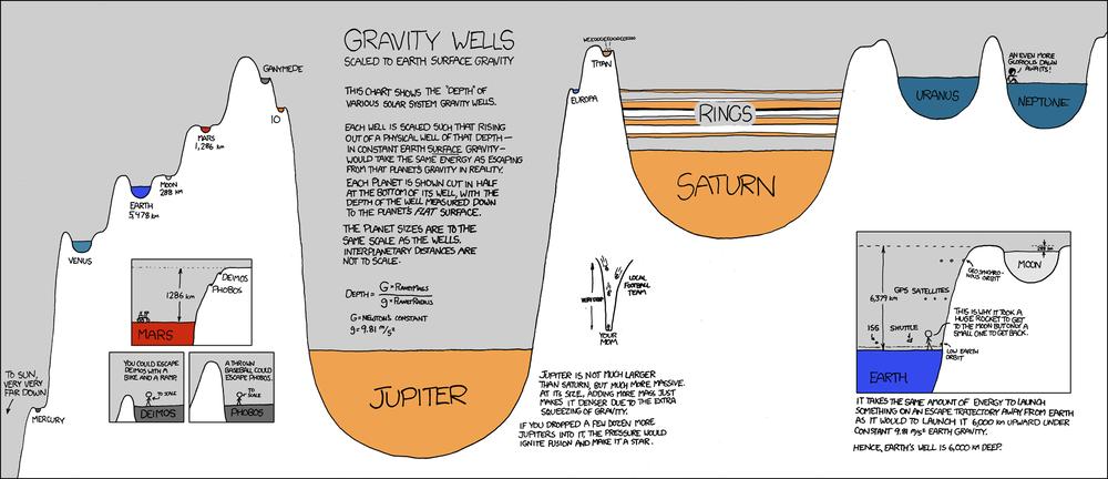 Visualizing Gravity Wells