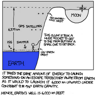 gravity_wells_earth.png