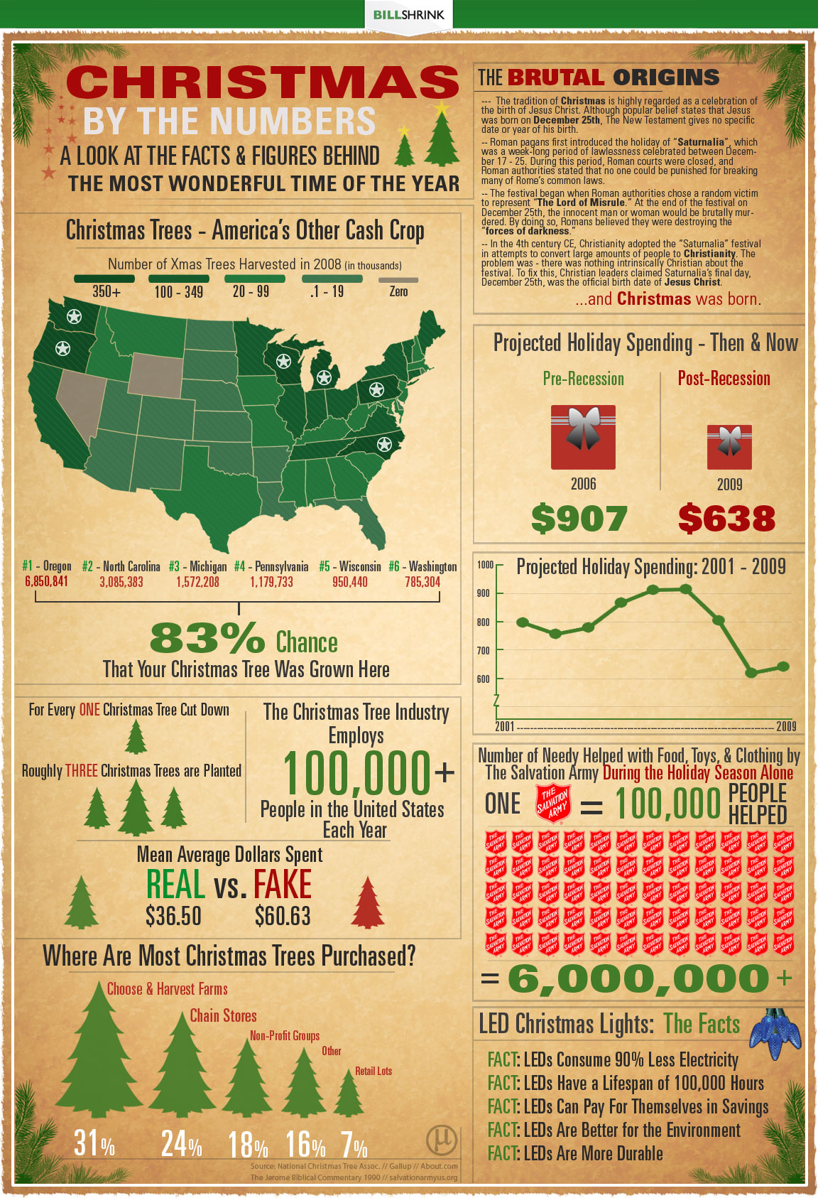 Christmas by the Numbers! infographic