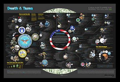 Death and Taxes infographic poster