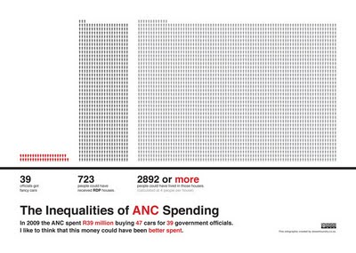 ANC Spending infographic