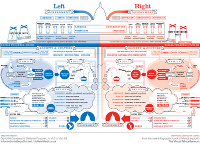 Left vs. Right Ideology Concept Map