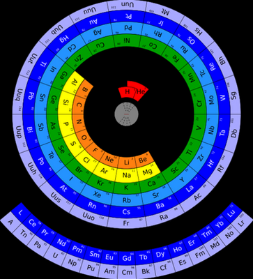 Circular Periodic Table of the Elements