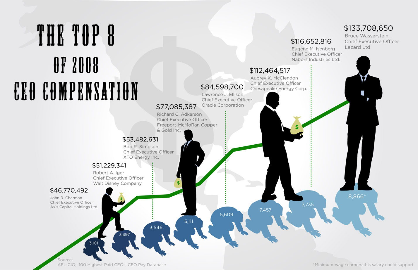 CEO Compensation Infographic