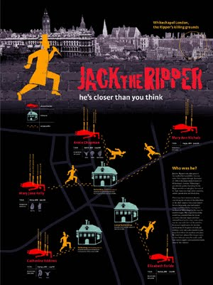 The History of Jack The Ripper infographic