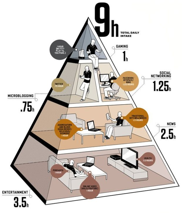 Balance Your Media Diet Infographic