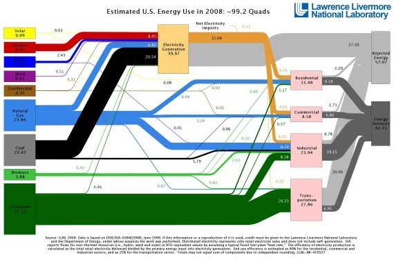 U.S. Energy Use Decreases in 2008 [infographic]
