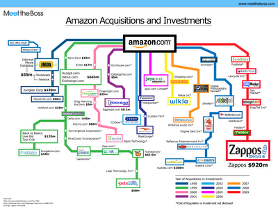 Amazon Acquisitions infographic