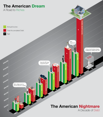 The American Dream/Nightmare infographic