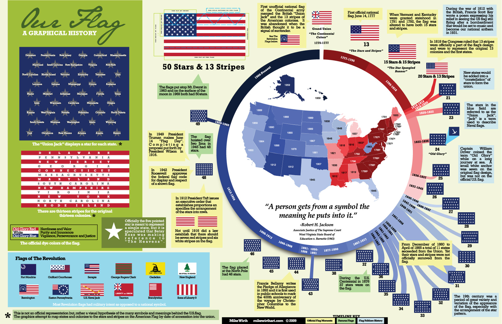 Graphical History of the American Flag