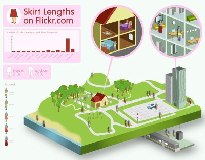 Skirt Lengths on Flickr + infographic tutorial
