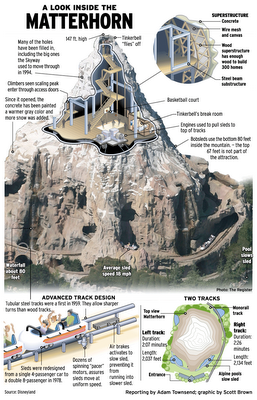 Disney: Inside the Matterhorn Infographic