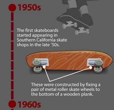 The Evolution of the Modern Skateboard infographic