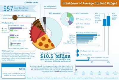 How do College Students Spend Money? infographic