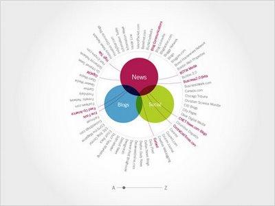 Google Data Visualization Concepts