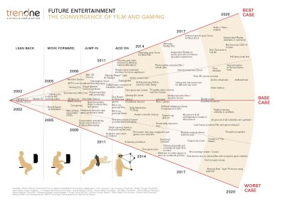 The Convergence of Film and Gaming infographic
