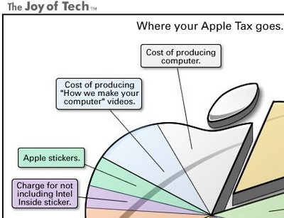 Where your Apple Tax goes... infographic (piece)