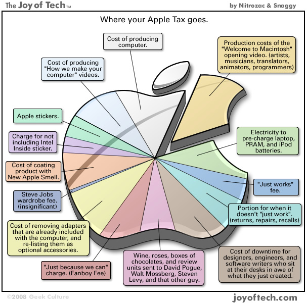 Where your Apple Tax goes... infographic (full)