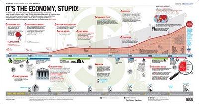 It's the Economy, Stupid! infographic