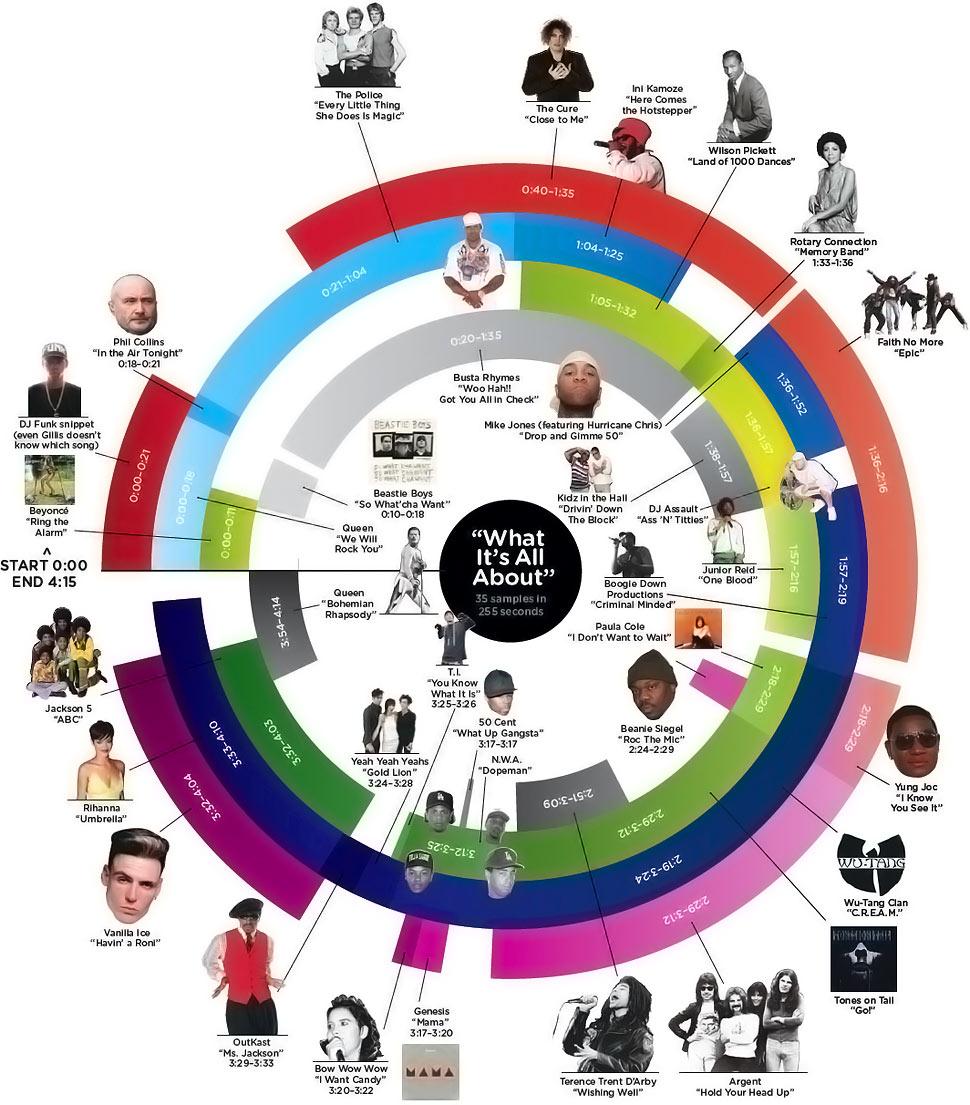 Mashup DJ Girl Talk infographic