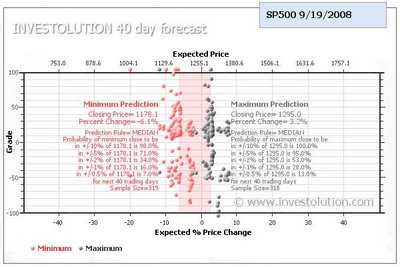 Probabilistic Stock Market Forecast infographic