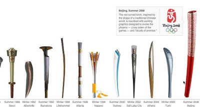 Evolution of Olympic Torches