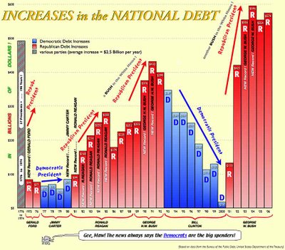 National Debt and the Presidents