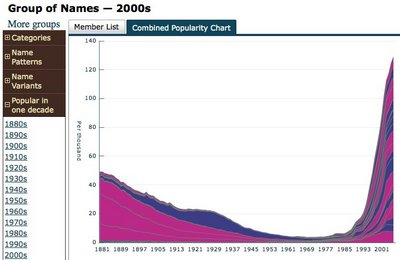Visual Baby Name Trends site