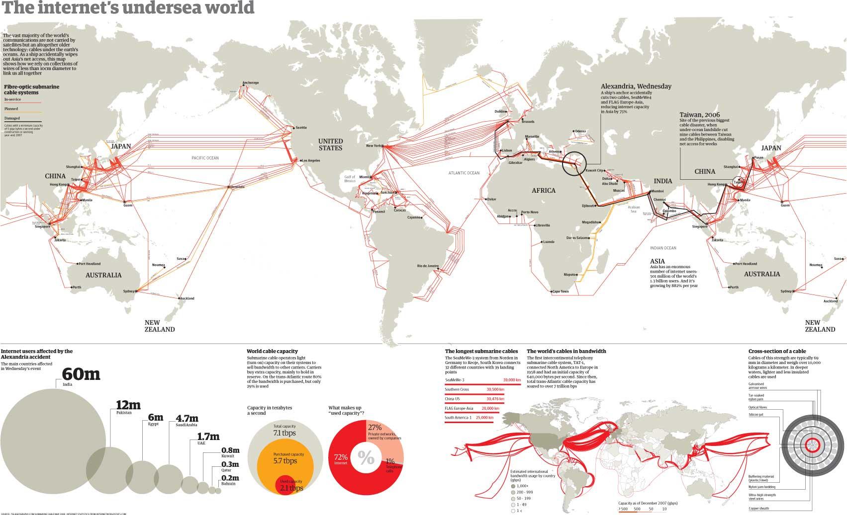 The Internet's Undersea World infographic